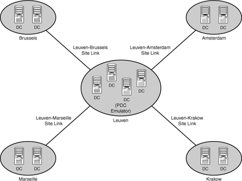 Windows Server 2008 Active Directory Infrastructure Detailing
