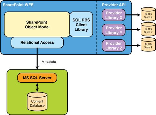 Externalizing BLOB Storage in SharePoint 2010 (part 1