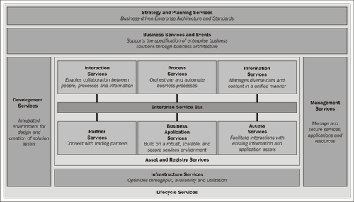 the relationship between service oriented architecture and enterprise