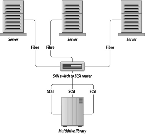 A basic storage area network (SAN)