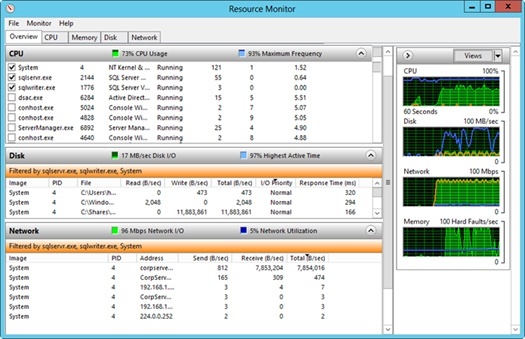 The Overview tab in Resource Monitor provides an overview of the resource usage.