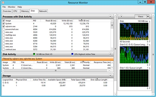 The Disk tab in Resource Monitor provides detailed per-process information about CPU utilization.