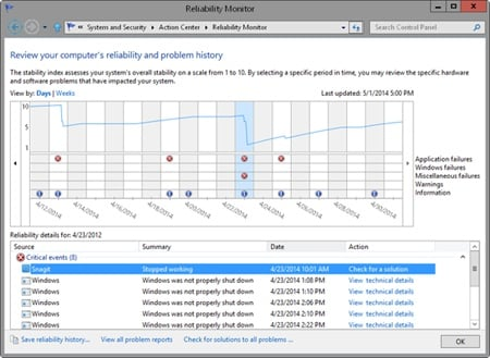 Reliability Monitor graphically depicts overall reliability.