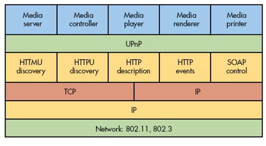 Overview On UPnP Network Protocol (Part 3) - Programing4Us - Enterprise