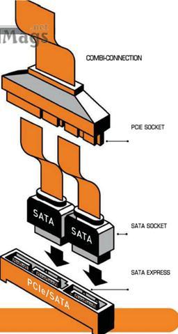 Description: SATA Express