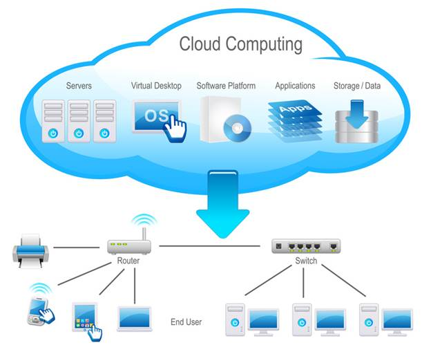 Description: Cloud Computing