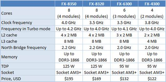 Group Test Amd Fx 8350 Fx 8320 Fx 6300 And Fx 4300 All Vishera