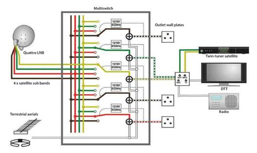 Wiring Diagram For Multiswitch from programming.wmlcloud.com