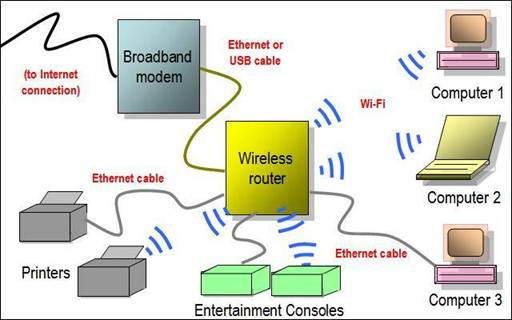 wireless networking essentials part 2 wireless repeater rh programming wmlcloud com  wireless repeater circuit diagram