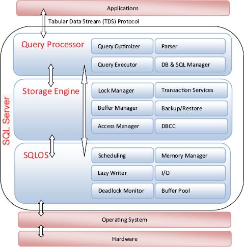 SQL Server 2008 : SQLOS schedulers, Wait analysis - Tutorials