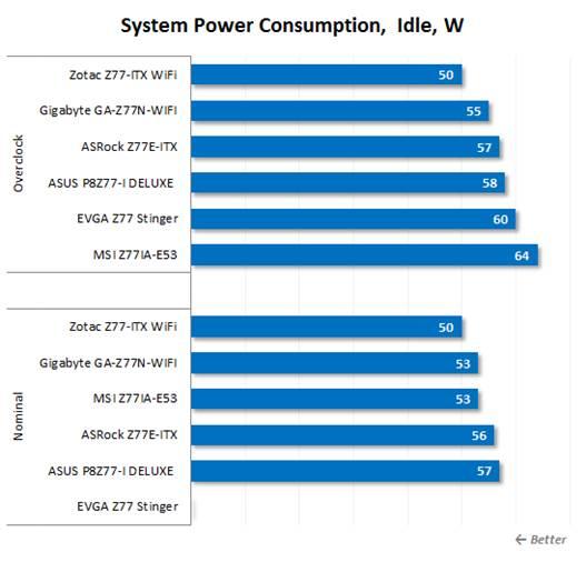 The Summary Of Six Mini-ITX Mainboard Based On Intel Z77
