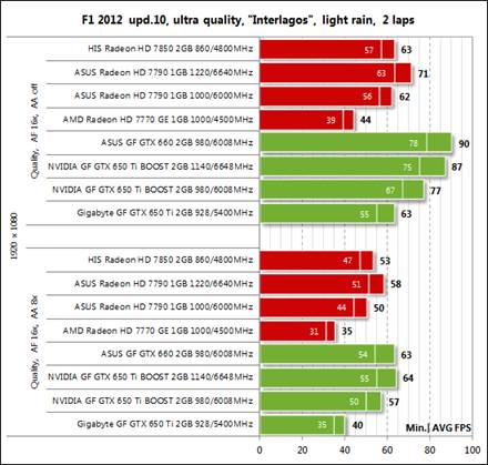 The Performance Review Of AMD Radeon HD 7790 And Nvidia