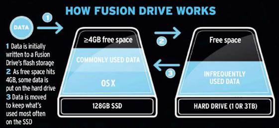 Как самим сделать fusion drive