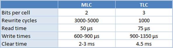 MLC and TLC Comparison