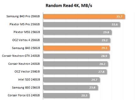 Random Read 4K