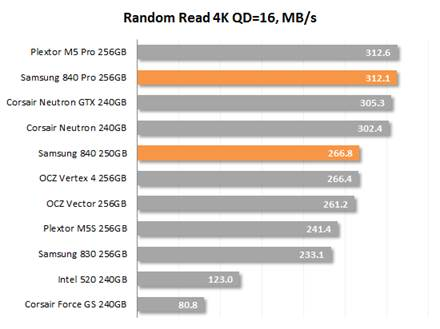 Random Read 4K QD=16