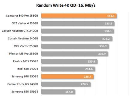 Random Write 4K QD=16