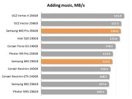 Adding Musics speed