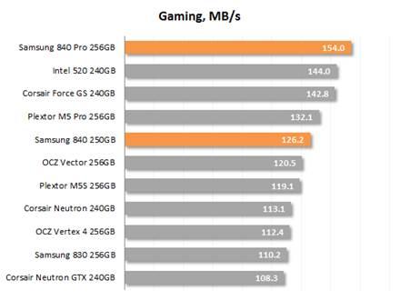 Gaming speed