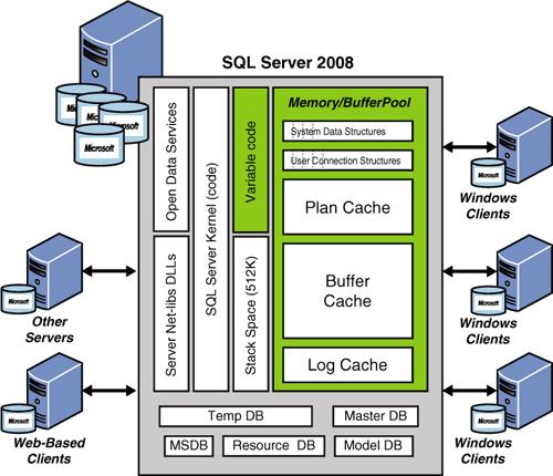 Sql Server 2008 Instance Architecture Tutorialsarticles