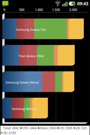 Description: Quadrant Standard Benchmark point of LG Optimus 3D Max